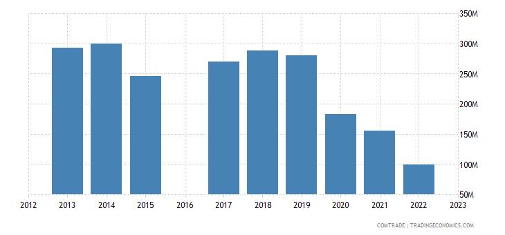 morocco exports singapore