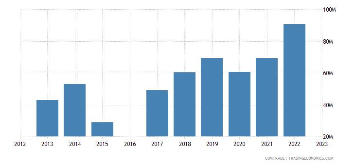 morocco exports slovakia