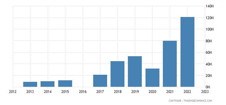 morocco exports slovenia
