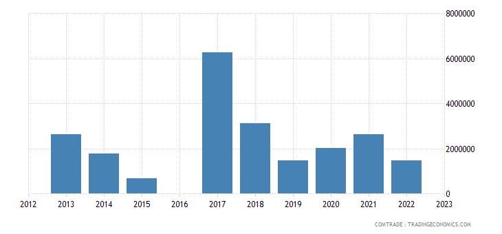 morocco exports sri lanka