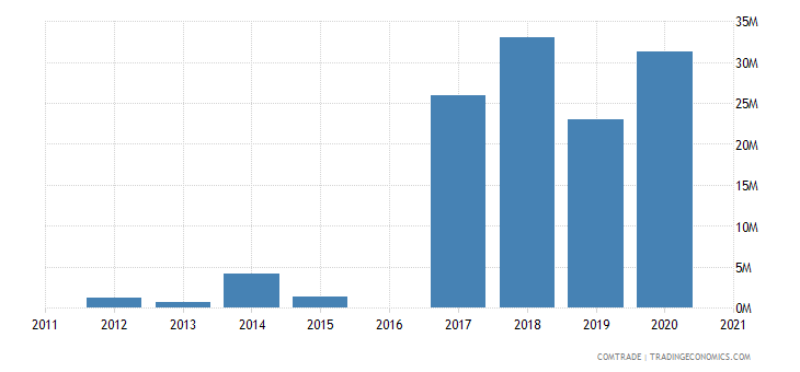morocco exports tanzania
