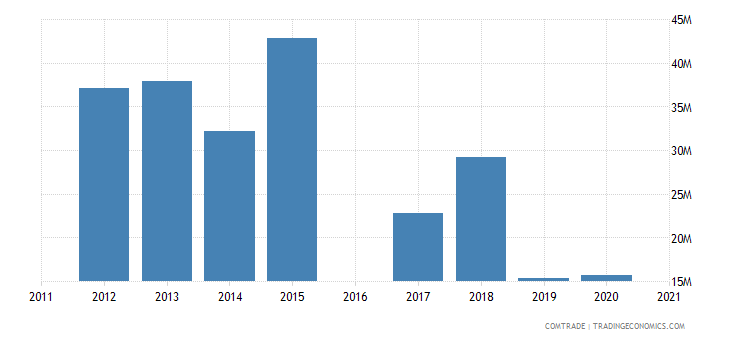morocco exports thailand