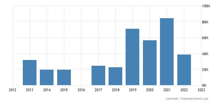morocco exports ukraine