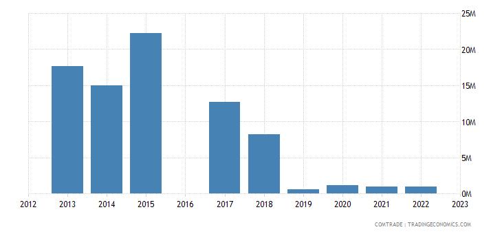 morocco exports venezuela
