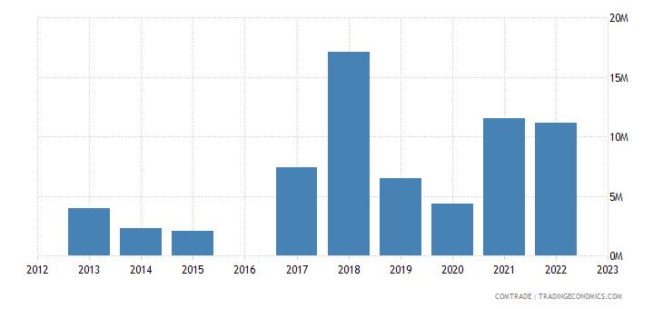 morocco exports vietnam