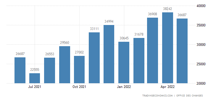 Morocco Exports