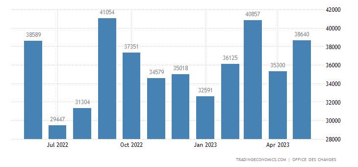 Morocco Exports
