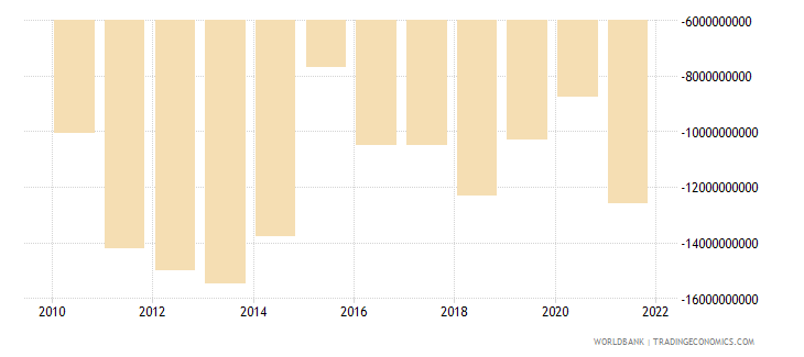 morocco external balance on goods and services us dollar wb data