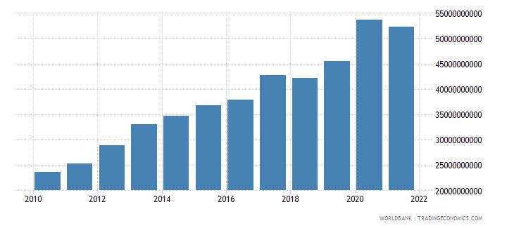 morocco external debt stocks long term dod us dollar wb data