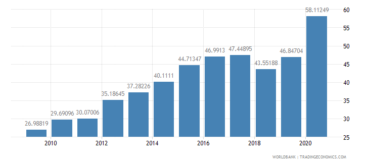 morocco external debt stocks percent of gni wb data