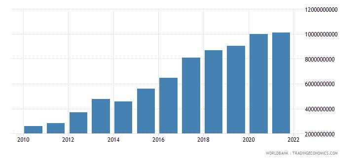 morocco external debt stocks private nonguaranteed png dod us dollar wb data