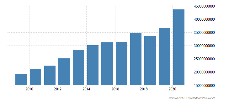 morocco external debt stocks public and publicly guaranteed ppg dod us dollar wb data