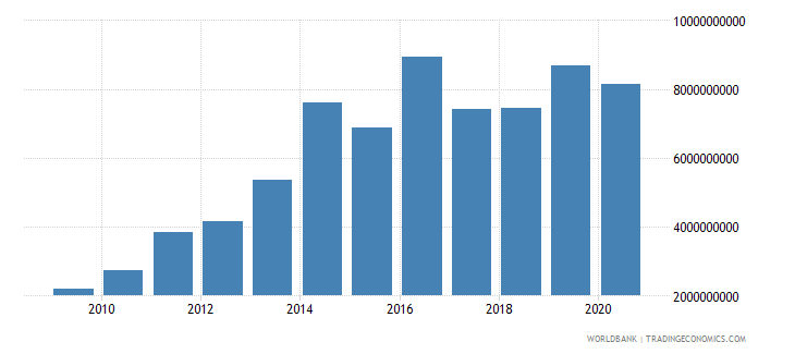 morocco external debt stocks short term dod us dollar wb data