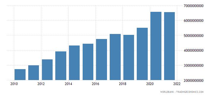 morocco external debt stocks total dod us dollar wb data