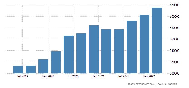 Morocco Total Gross External Debt