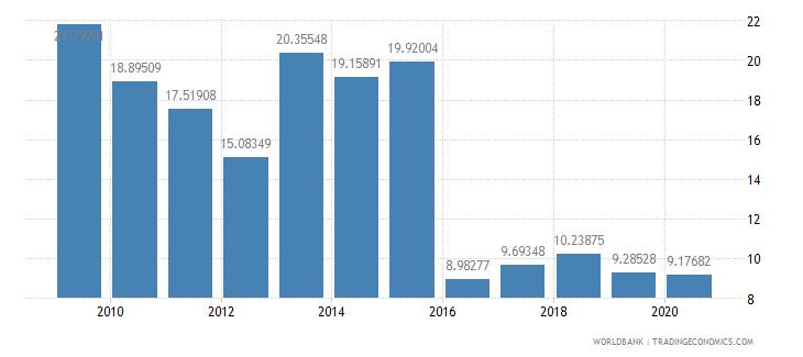 morocco fertilizer consumption percent of fertilizer production wb data