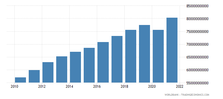 morocco final consumption expenditure constant lcu wb data
