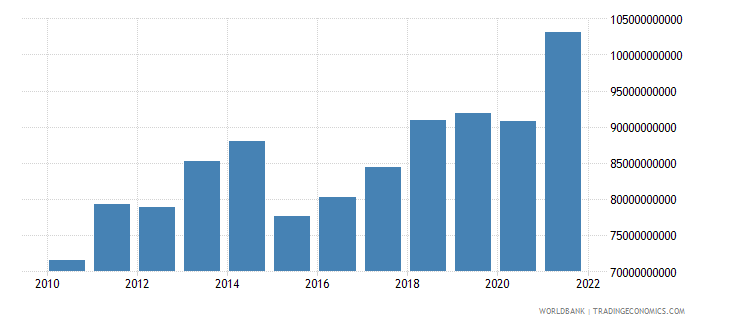 morocco final consumption expenditure us dollar wb data