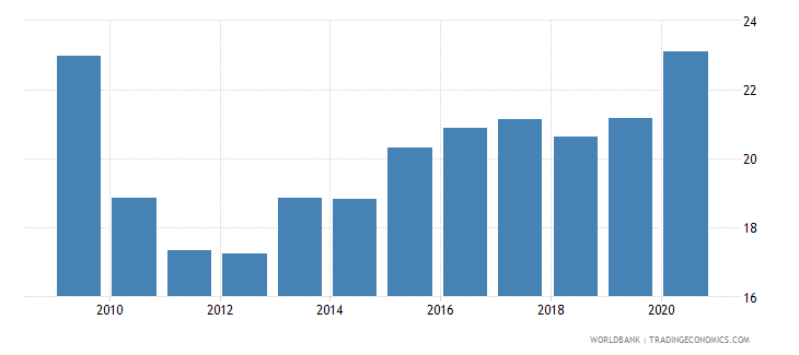morocco food exports percent of merchandise exports wb data