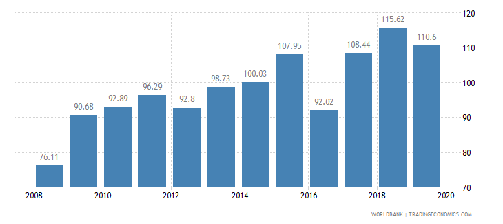 morocco food production index 1999 2001  100 wb data