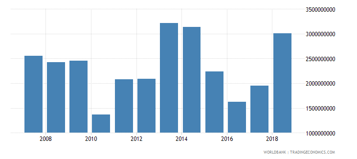 morocco foreign direct investment net inflows in reporting economy drs us dollar wb data