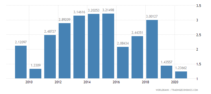 morocco foreign direct investment net inflows percent of gdp wb data