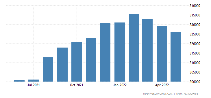 Morocco Foreign Exchange Reserves