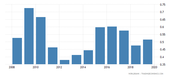 morocco foreign reserves months import cover goods wb data