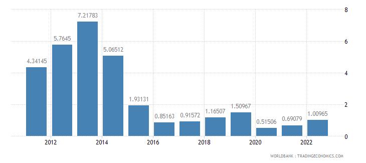 morocco fuel exports percent of merchandise exports wb data