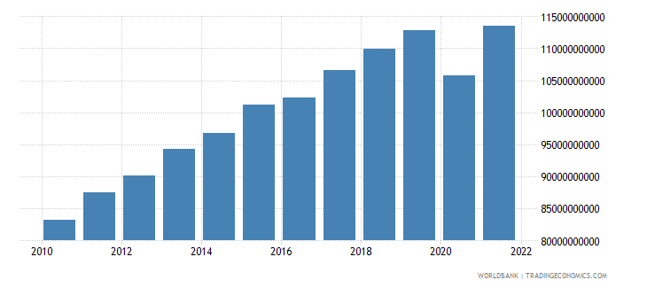 morocco gdp constant 2000 us dollar wb data