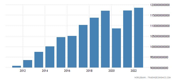 morocco gdp constant lcu wb data