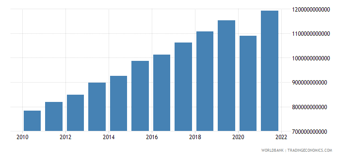 morocco gdp current lcu wb data