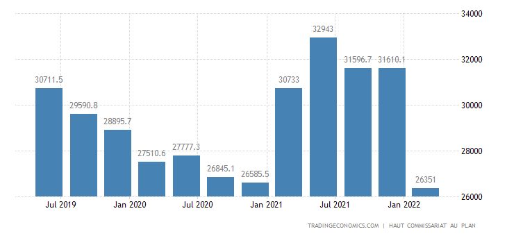 Morocco GDP From Agriculture