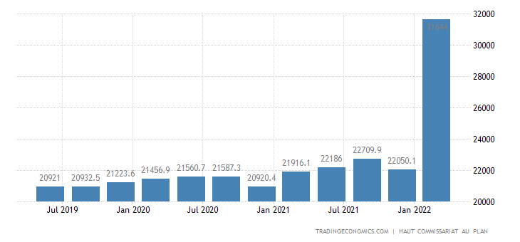 Morocco GDP From Public Administration and Social Security