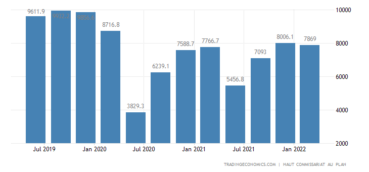 Morocco Gdp From Transport