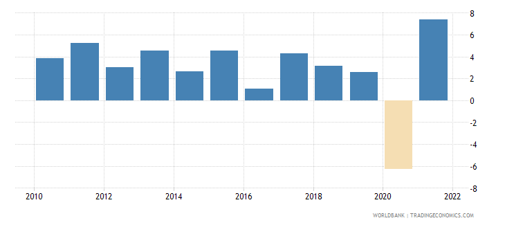 morocco gdp growth annual percent 2010 wb data