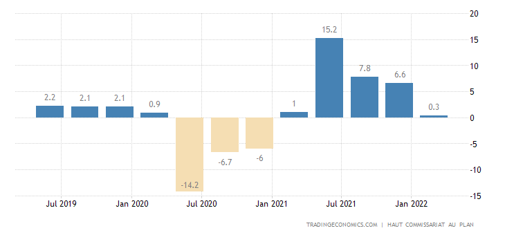 Morocco GDP Annual Growth Rate