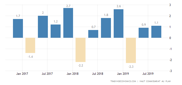 Morocco GDP Growth Rate