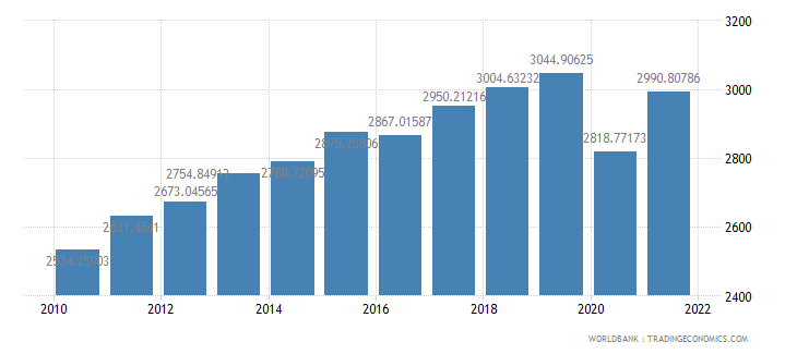 morocco gdp per capita constant 2000 us dollar wb data