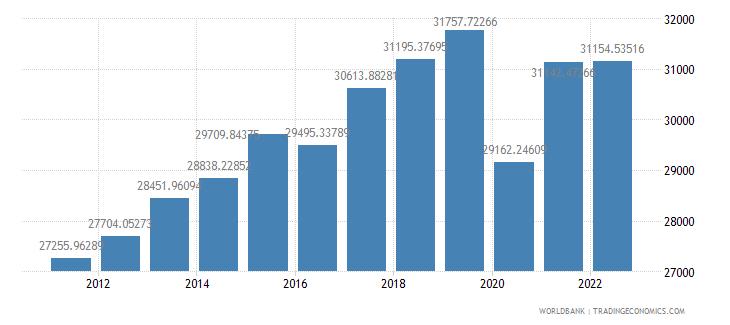 morocco gdp per capita constant lcu wb data