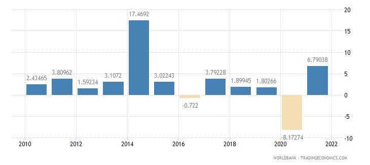 morocco gdp per capita growth annual percent wb data