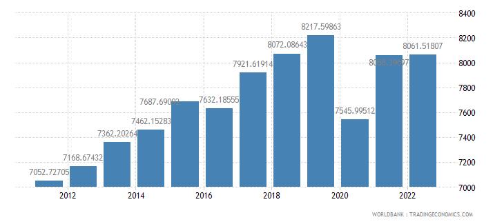 morocco gdp per capita ppp constant 2005 international dollar wb data