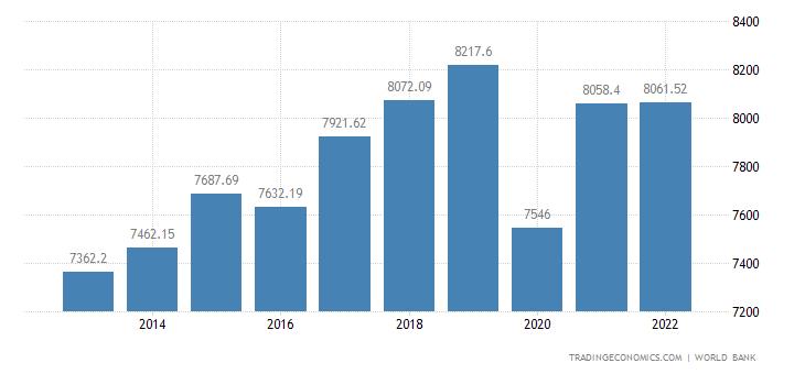 Morocco GDP per capita PPP