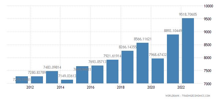 morocco gdp per capita ppp us dollar wb data