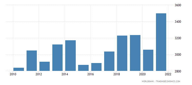morocco gdp per capita us dollar wb data