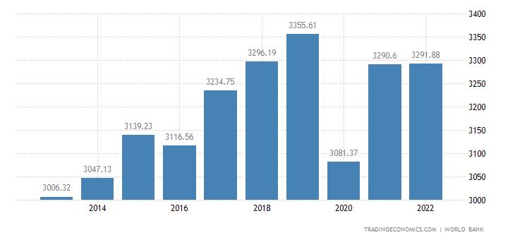 Morocco GDP per capita | 1966-2018 | Data | Chart ...