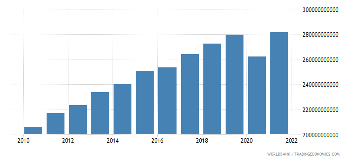 morocco gdp ppp constant 2005 international dollar wb data