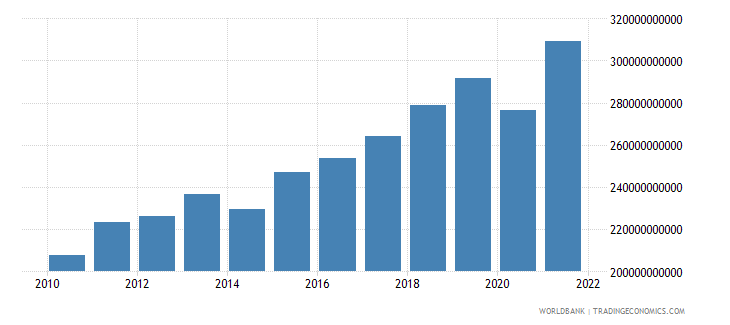 morocco gdp ppp us dollar wb data