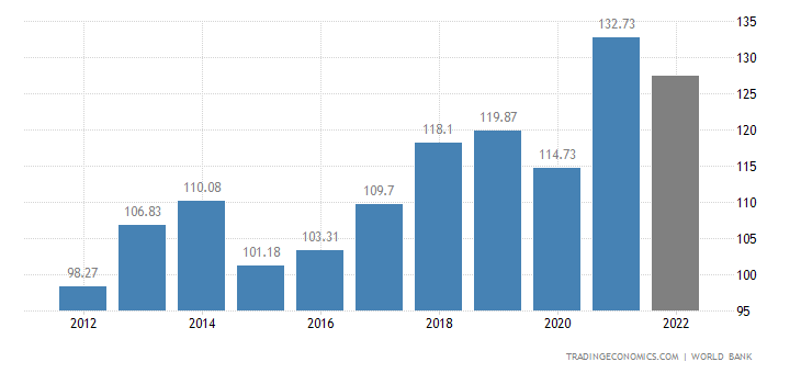 Morocco GDP