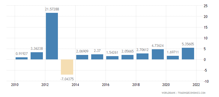 morocco general government final consumption expenditure annual percent growth wb data